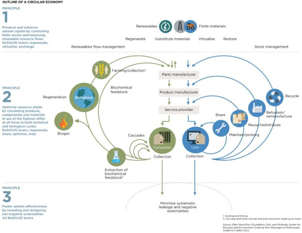 Circular jobs, Renewable energy